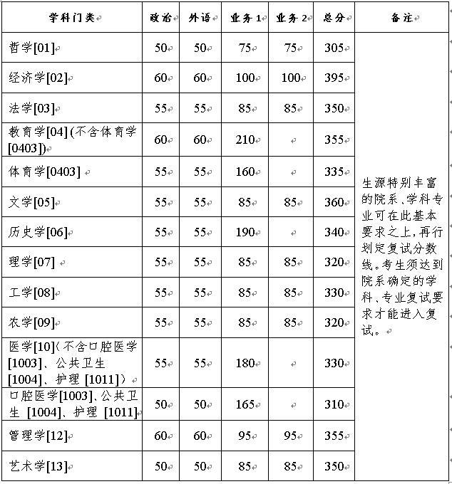 浙江大学2021考研分数线复试线公布